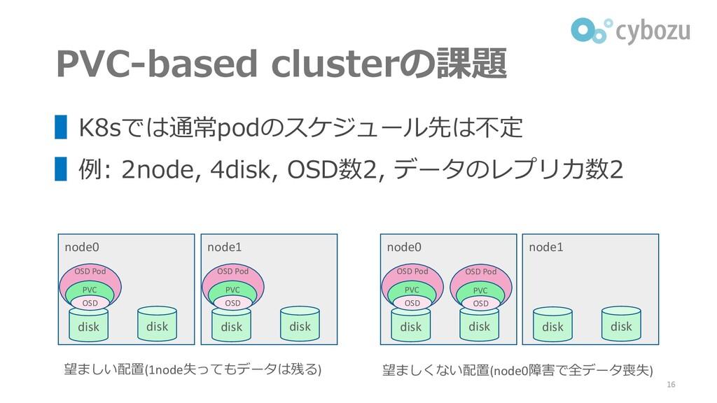 PVC-based clusterの課題 ▌K8sでは通常podのスケジュール先は不定 ▌例:...