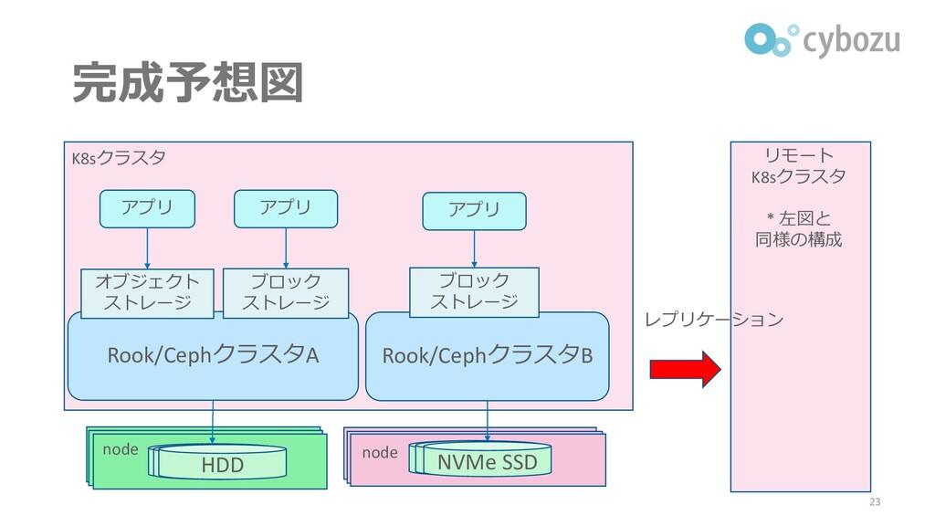 完成予想図 23 K8sクラスタ リモート K8sクラスタ * 左図と 同様の構成 レプリケー...