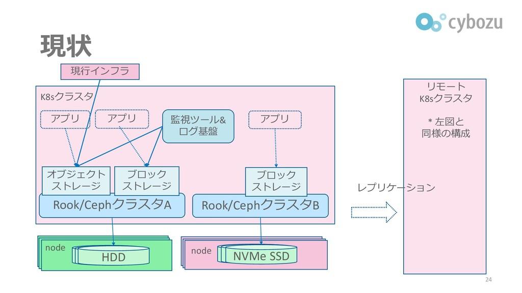 現状 24 K8sクラスタ レプリケーション 監視ツール& ログ基盤 Rook/Cephクラス...