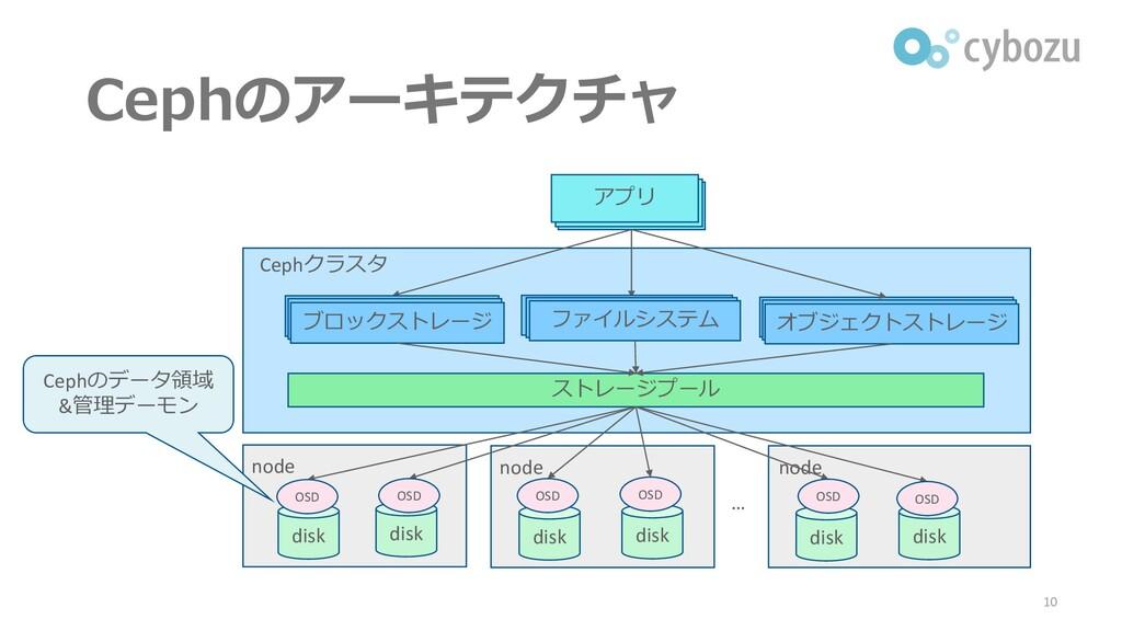 Cephのアーキテクチャ 10 アプリ ストレージプール Cephクラスタ node disk...