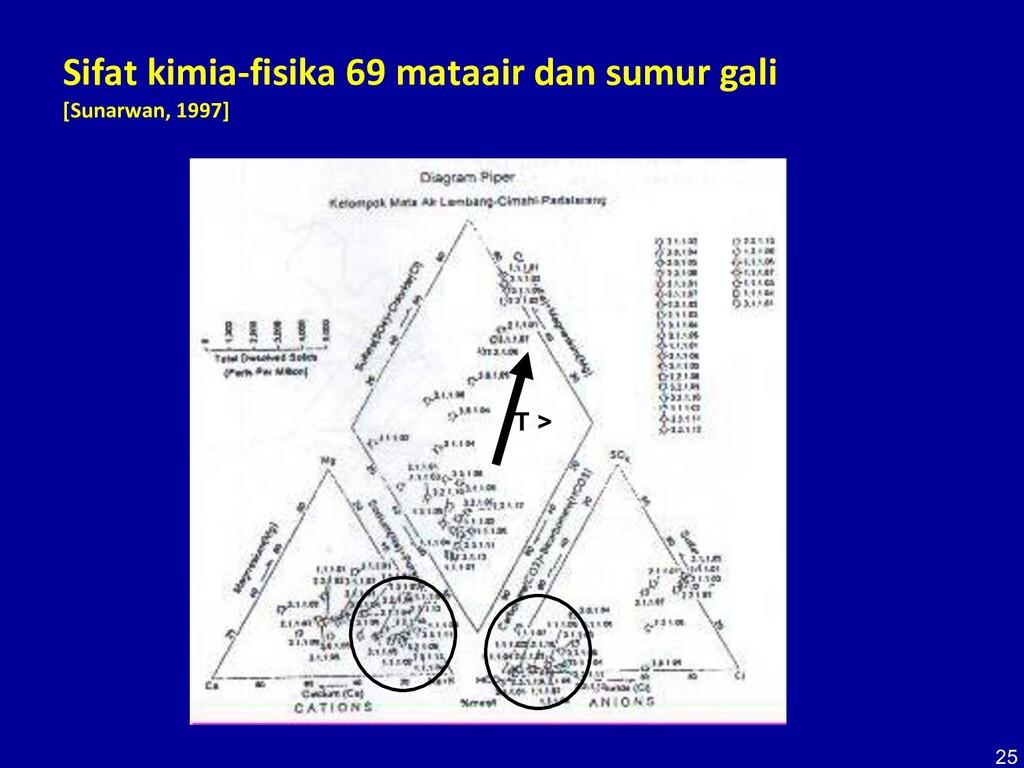 25 Sifat kimia-fisika 69 mataair dan sumur gali...