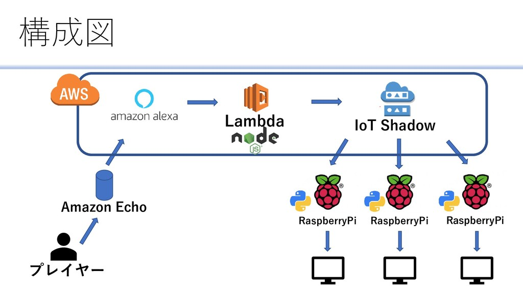 構成図 プレイヤー Amazon Echo Lambda IoT Shadow Raspber...