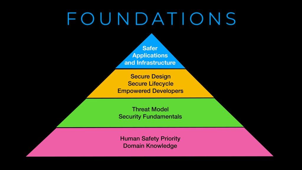 F O U N D A T I O N S Secure Design Secure Life...