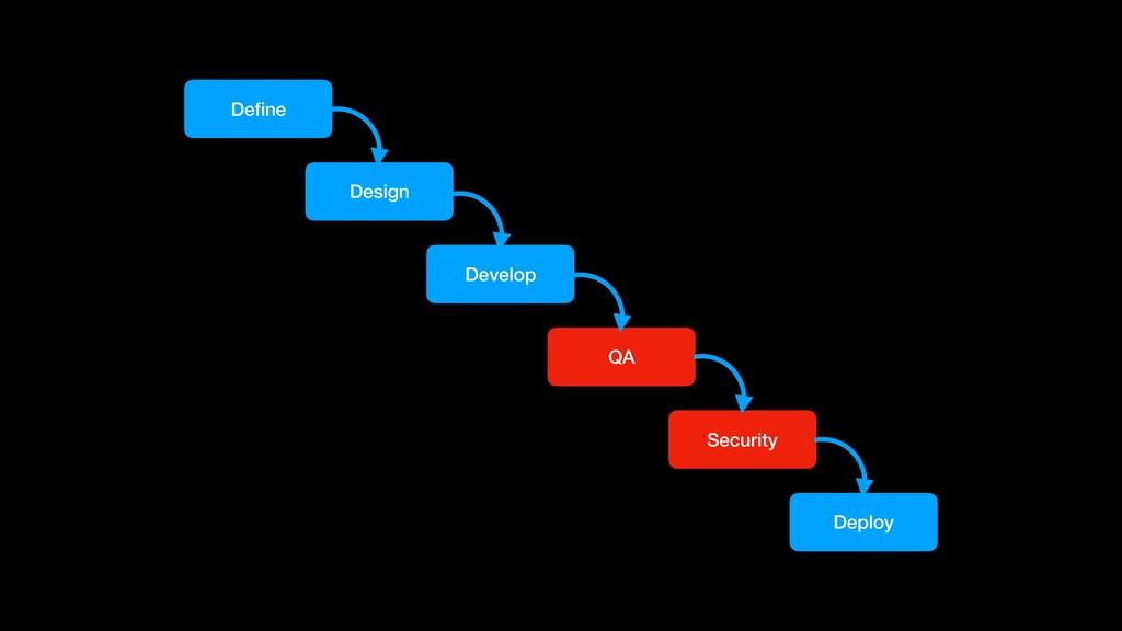 Define Design Develop QA Security Deploy