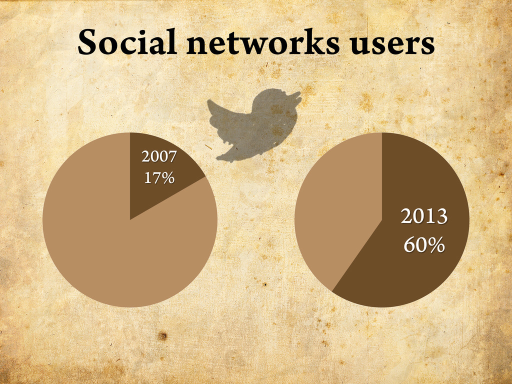 2007 17% 2013 60% Social networks users