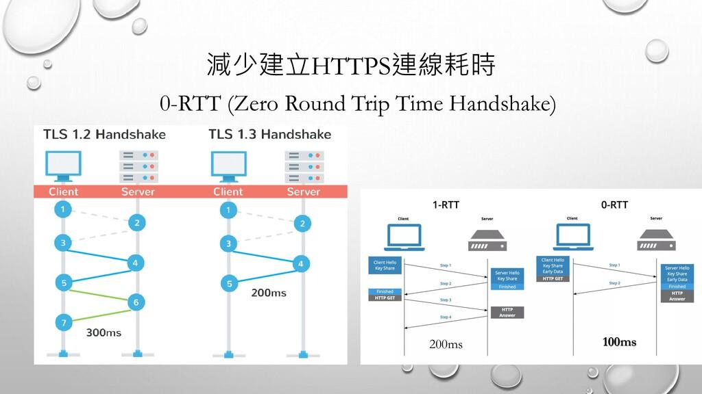 減少建立HTTPS連線耗時 100ms 200ms 0-RTT (Zero Round Tri...