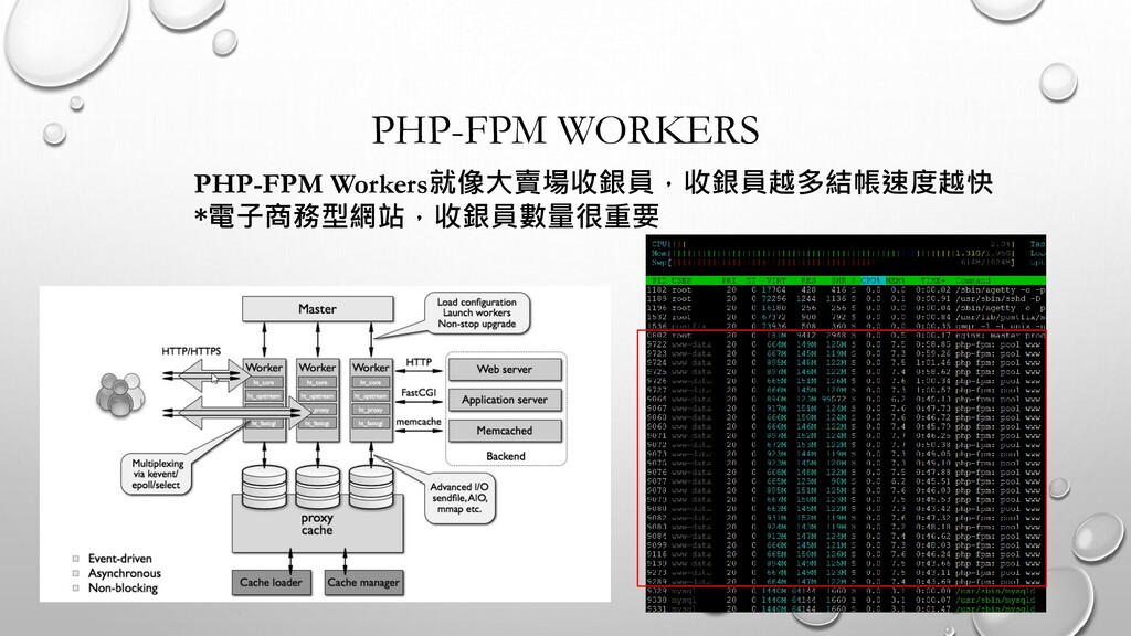 PHP-FPM WORKERS PHP-FPM Workers就像大賣場收銀員,收銀員越多結帳...