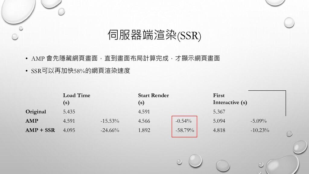 伺服器端渲染(SSR) • AMP 會先隱藏網頁畫面,直到畫面布局計算完成,才顯示網頁畫面 •...