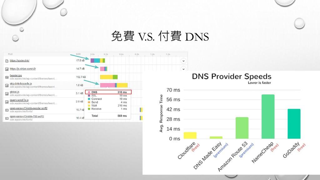 免費 V.S. 付費 DNS