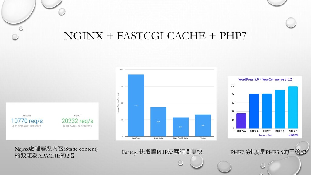NGINX + FASTCGI CACHE + PHP7 Nginx處理靜態內容(Static...