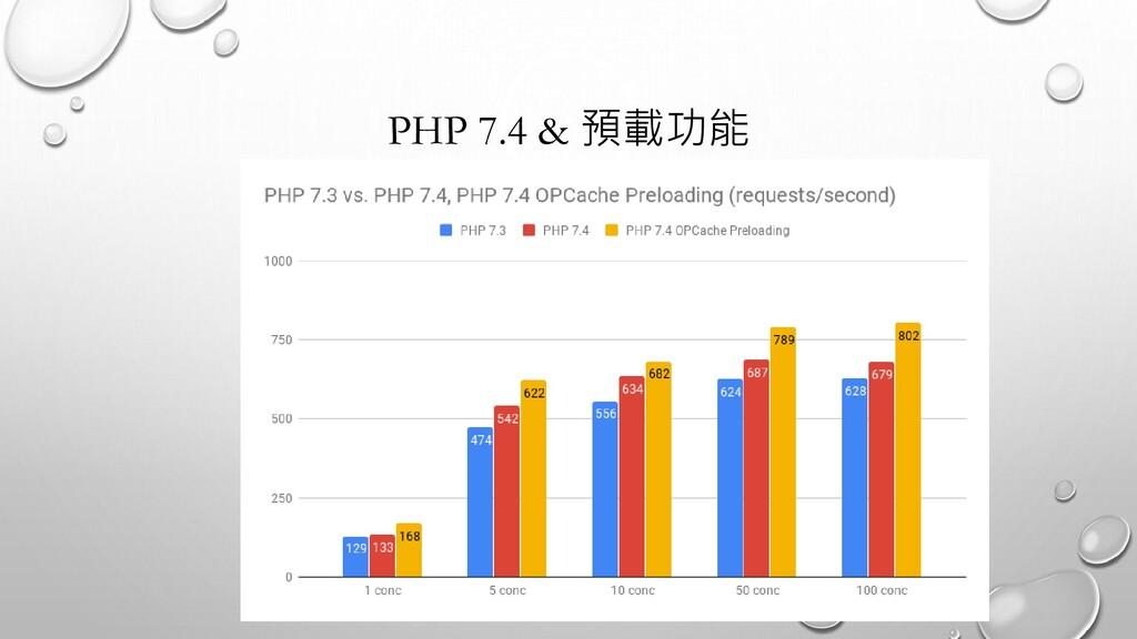 PHP 7.4 & 預載功能