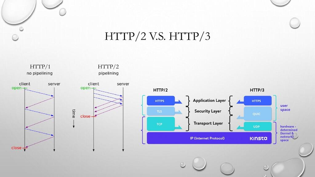 HTTP/2 V.S. HTTP/3 HTTP/1 HTTP/2