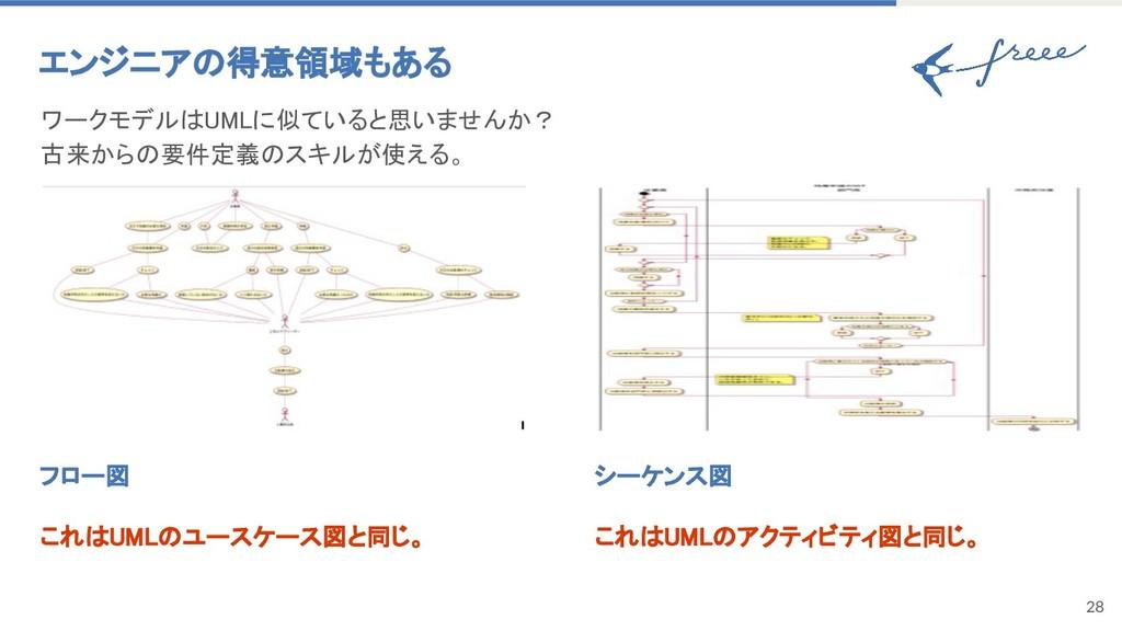 28 フロー図 これはUMLのユースケース図と同じ。 エンジニアの得意領域もある ワークモデル...