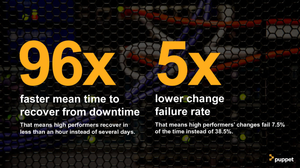 96x faster mean time to recover from downtime T...
