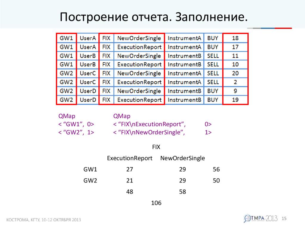 "Построение отчета. Заполнение. 15 QMap < ""GW1"",..."