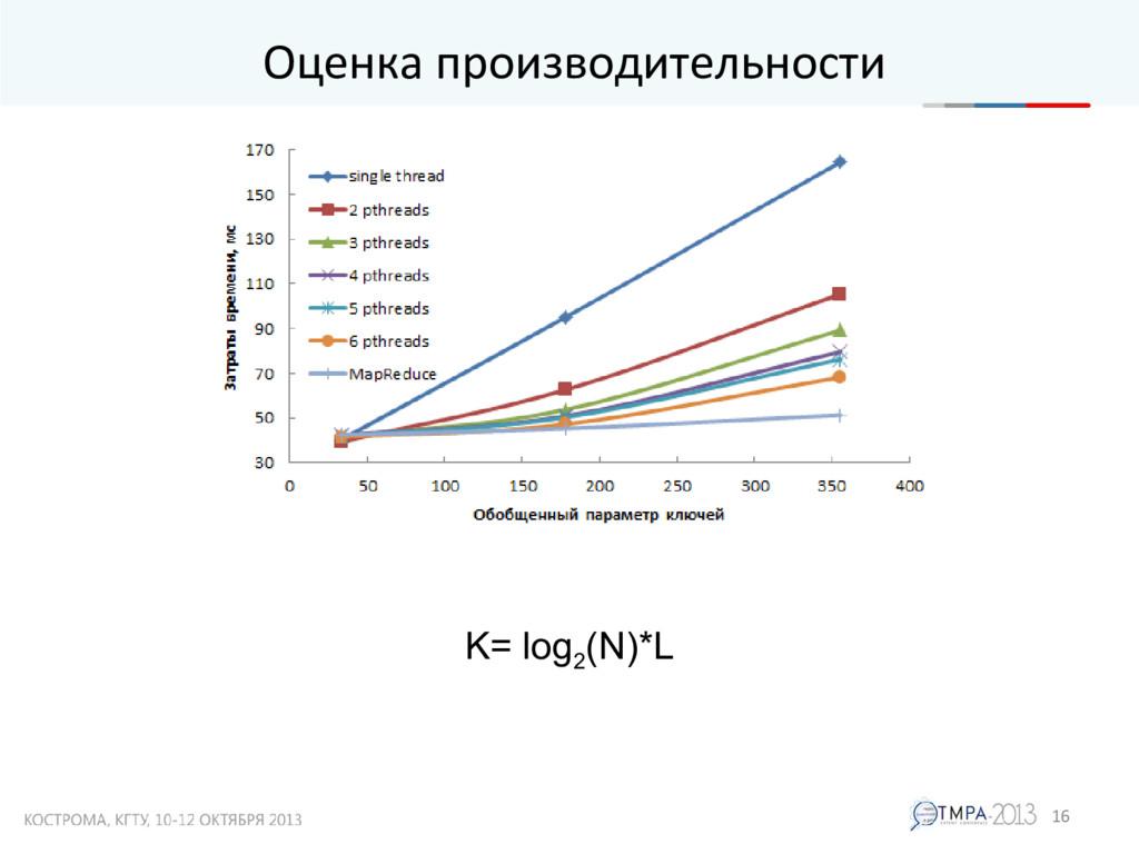 Оценка производительности 16 K= log 2 (N)*L