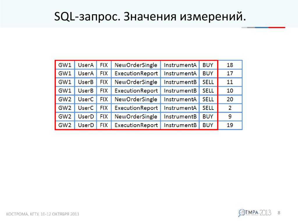 SQL-запрос. Значения измерений. 8