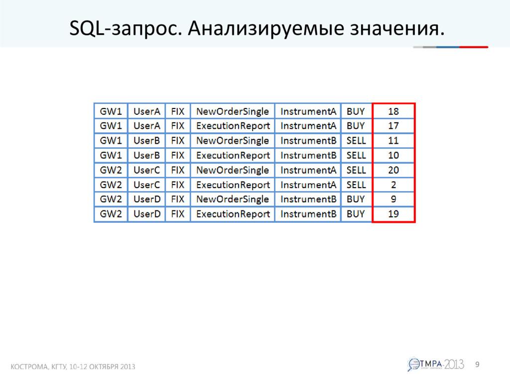 SQL-запрос. Анализируемые значения. 9
