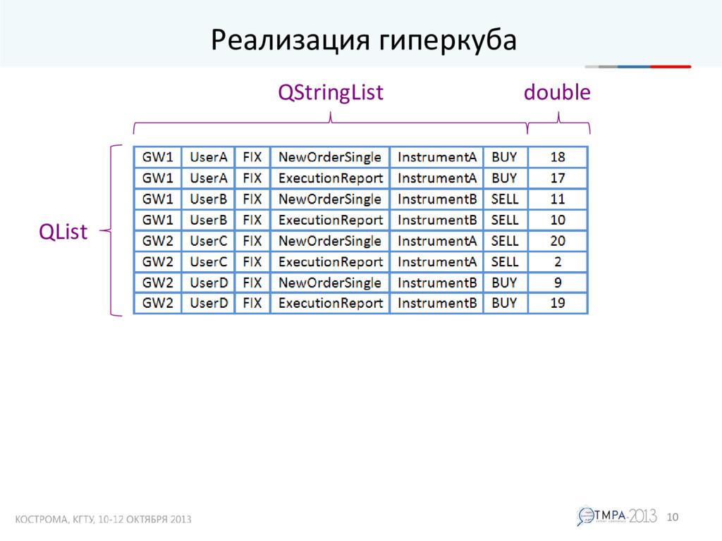 Реализация гиперкуба 10 QList QStringList double