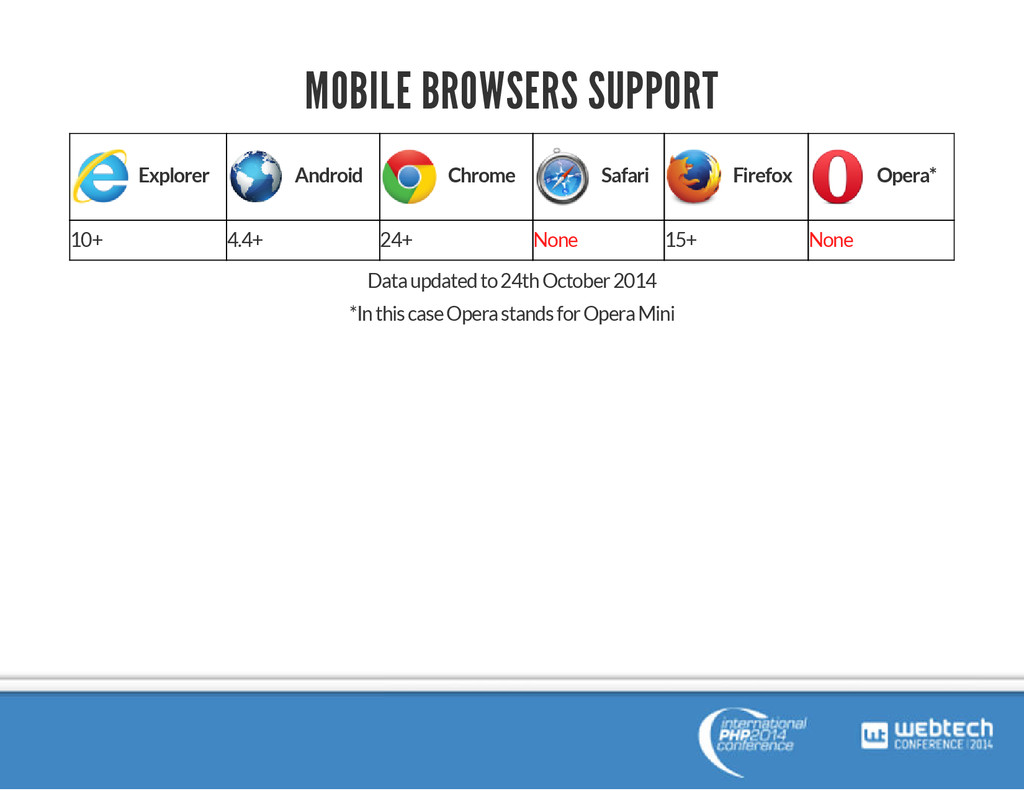 MOBILE BROWSERS SUPPORT Explorer Android Chrome...