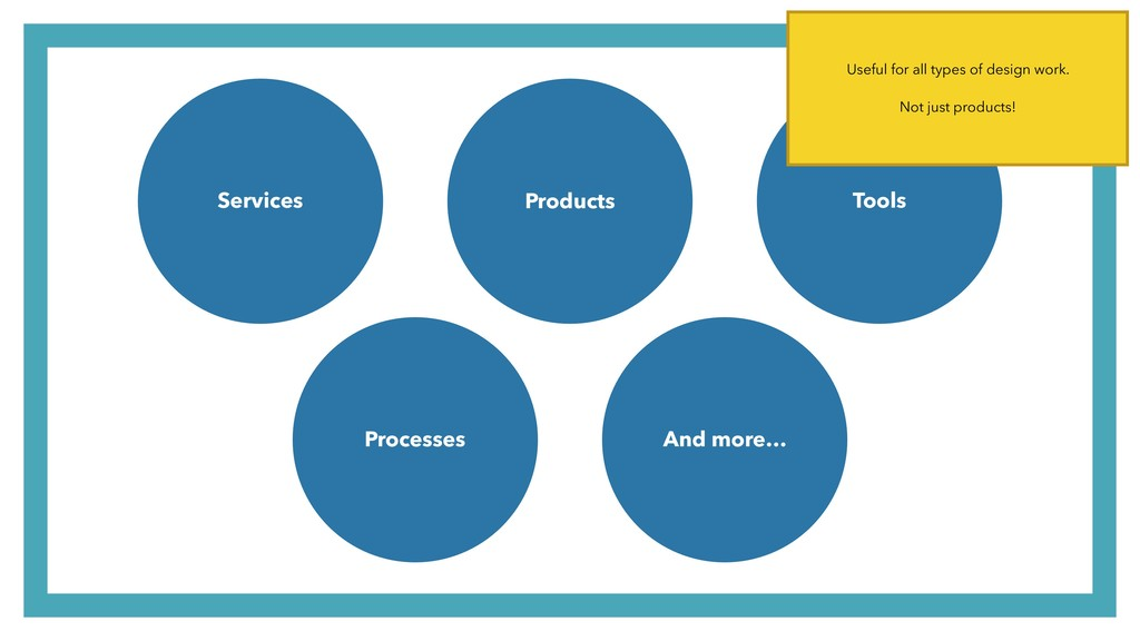 Products Services Tools And more… Processes Use...