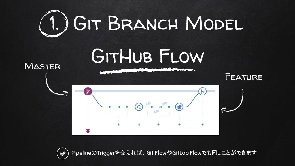 GitHub Flow 1. Git Branch Model Master Feature ...