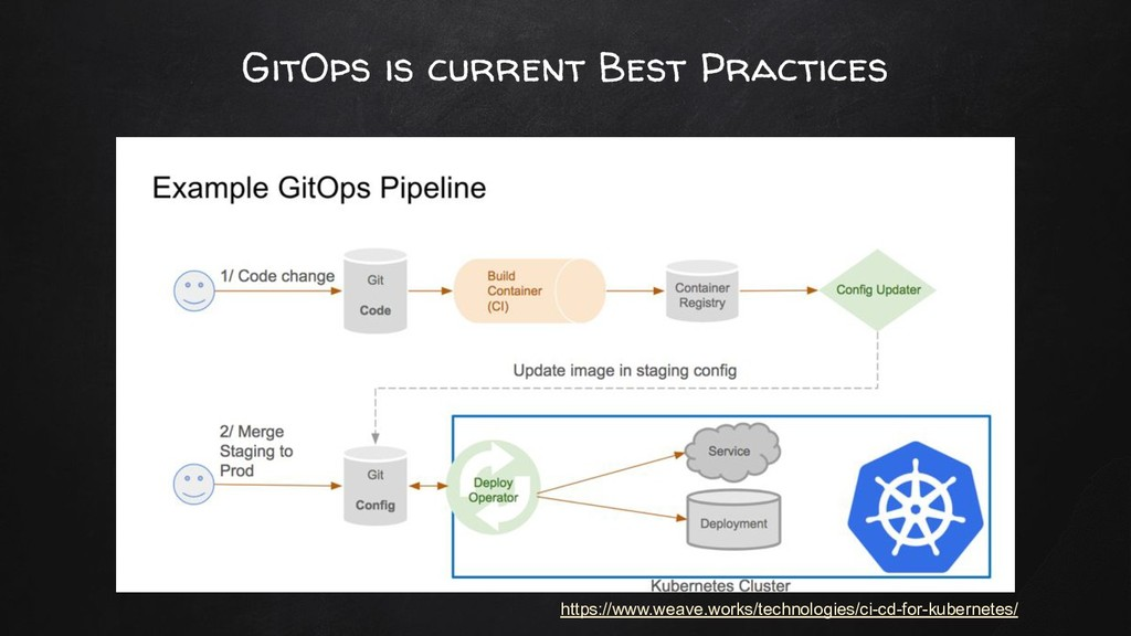 GitOps is current Best Practices https://www.we...