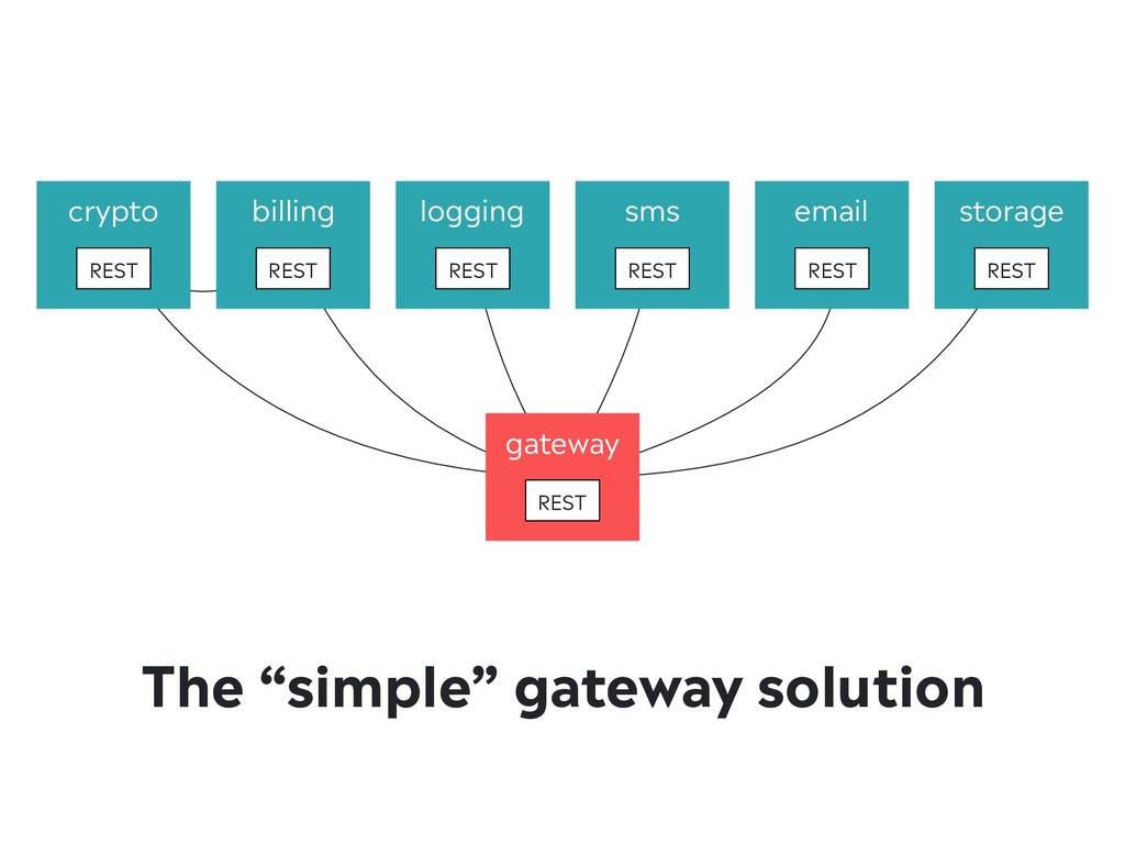 "The ""simple"" gateway solution crypto REST loggi..."