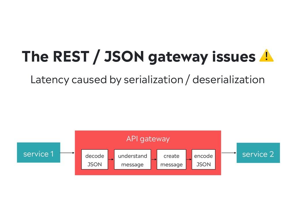 Latency caused by serialization / deserializati...