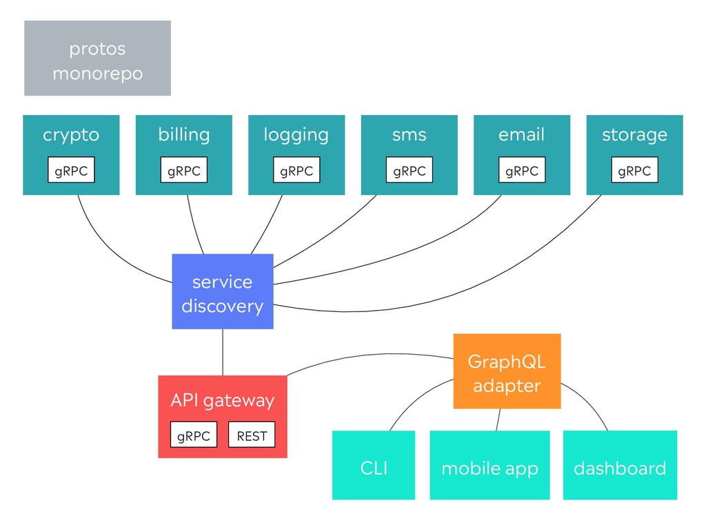 dashboard CLI API gateway mobile app GraphQL ad...