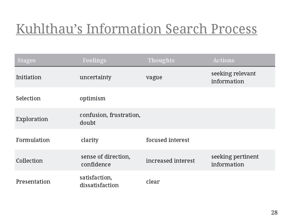 Kuhlthau's Information Search Process 28 Stages...