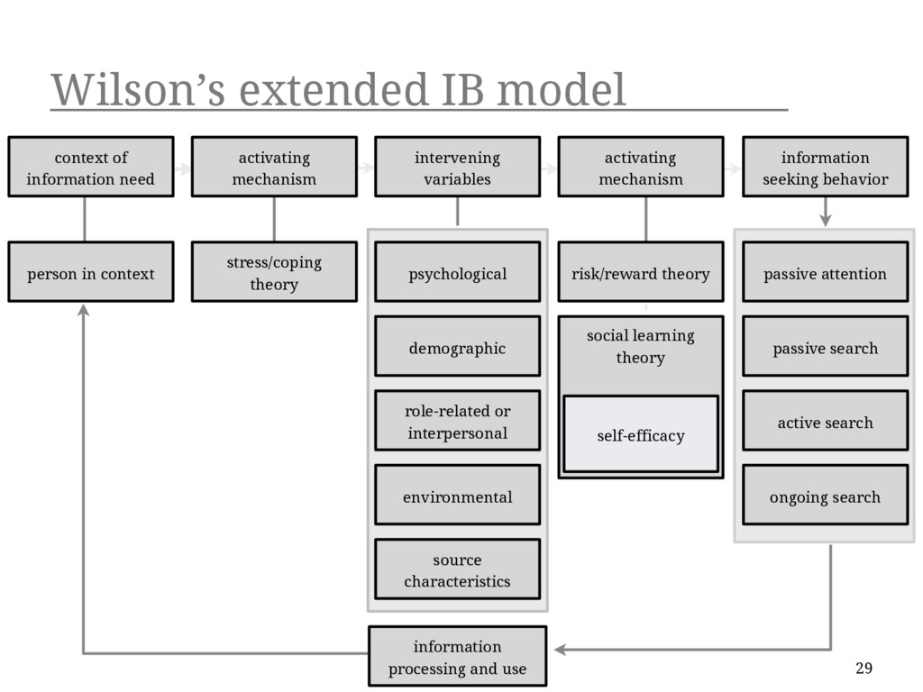 Wilson's extended IB model 29 context of inform...