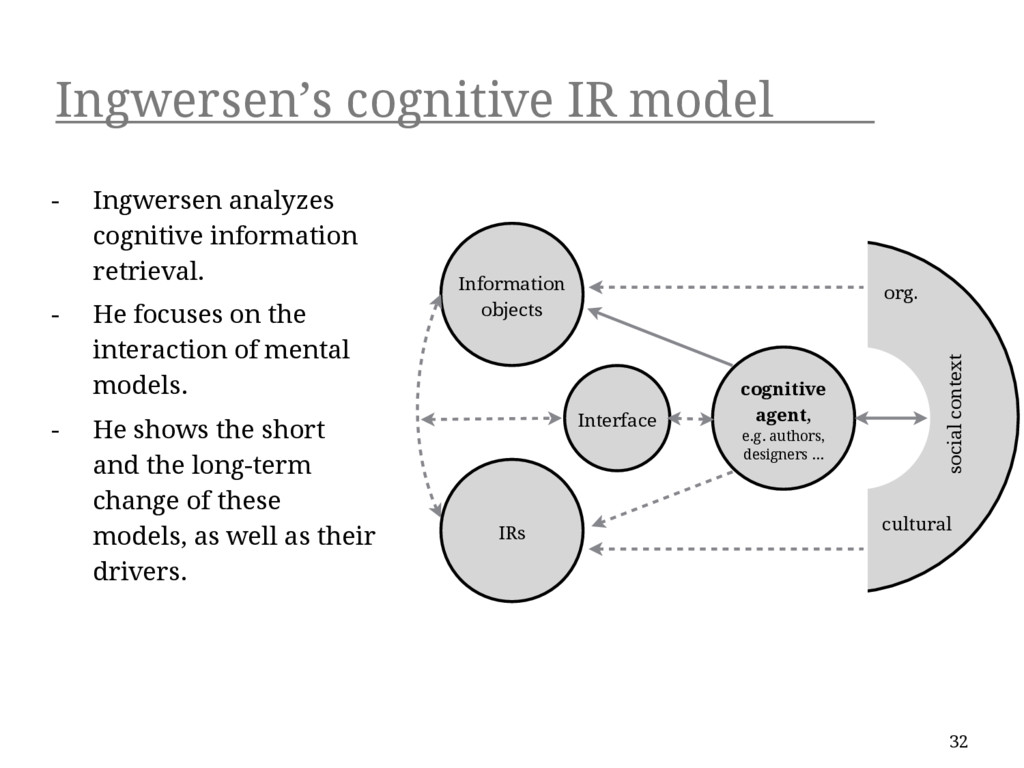Ingwersen's cognitive IR model 32 - Ingwersen a...