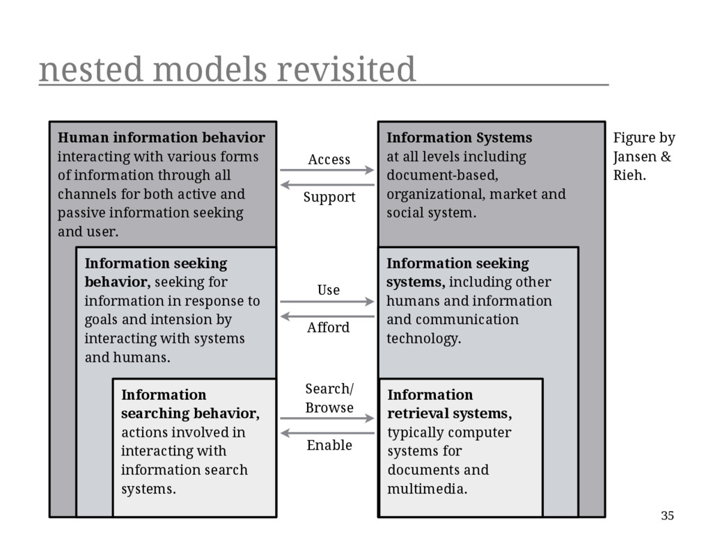 nested models revisited 35 Human information be...