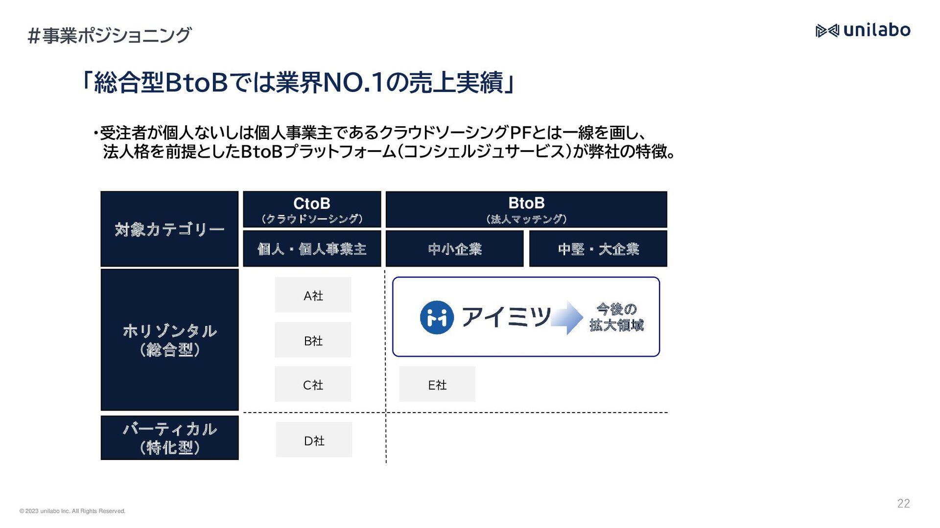 組織について Structure