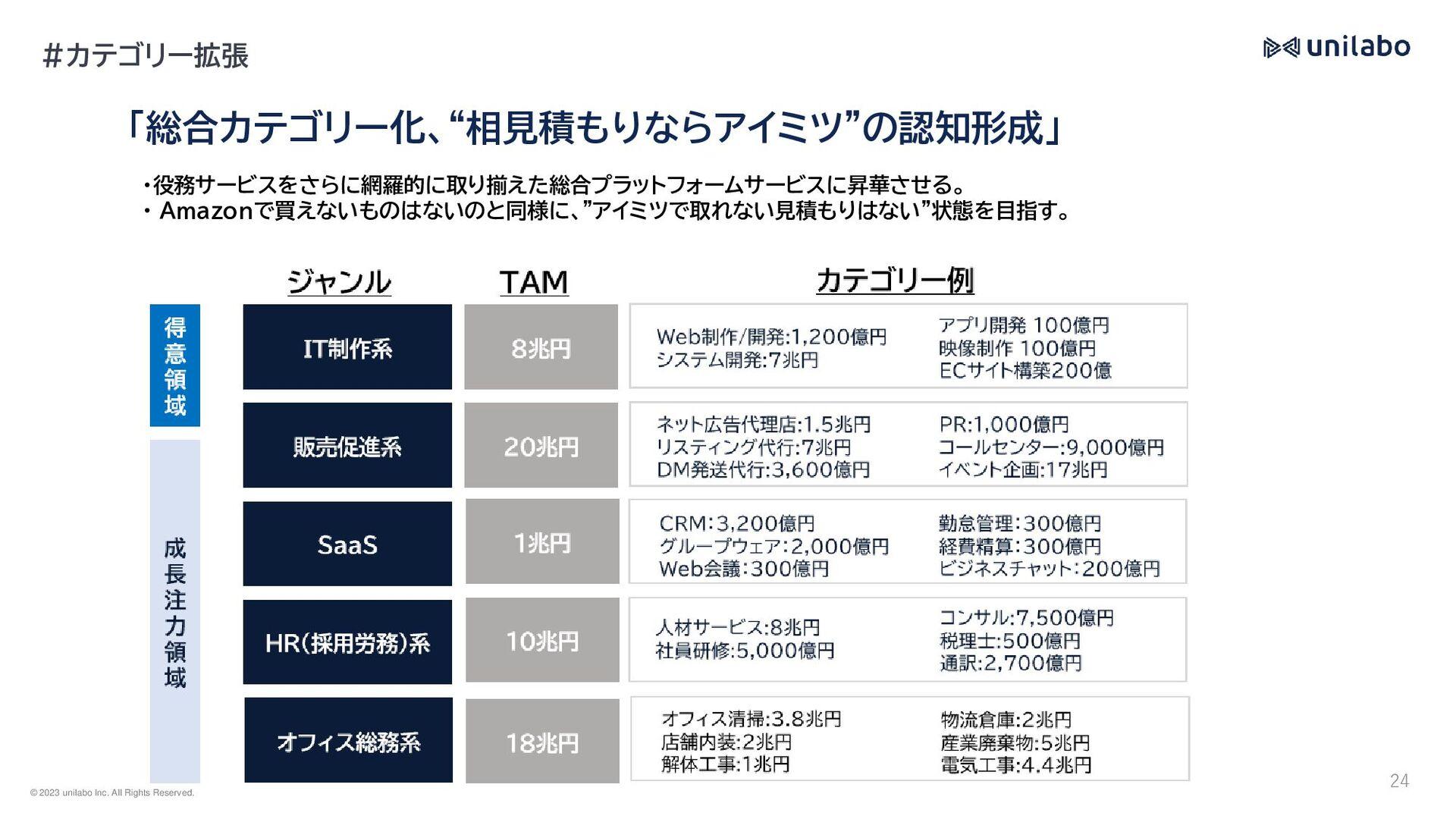 2003年に三井住友銀行を経て株式会社ディー・エヌ・ エー(DeNA)に入社。DeNAではEC...