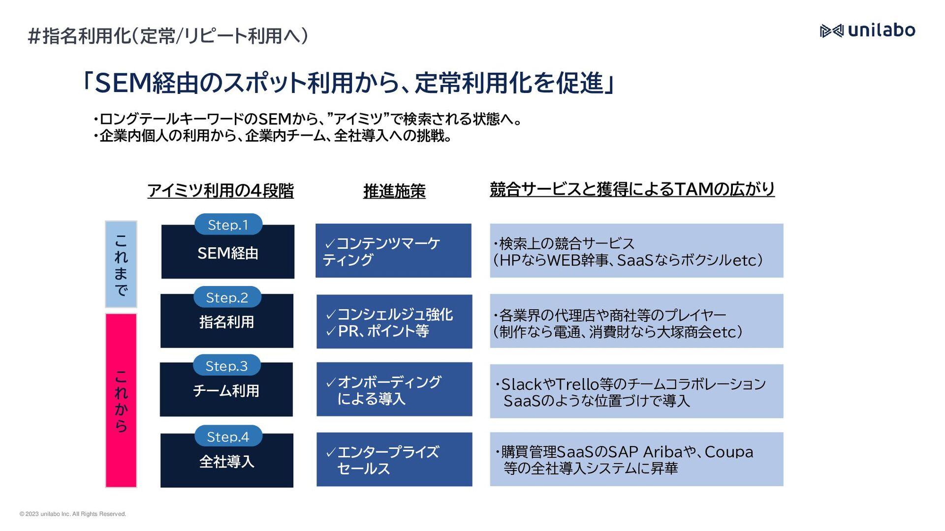 ユニラボ社員データ #社員構成
