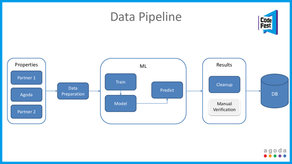 Results ML Properties Data Pipeline Partner 1 A...