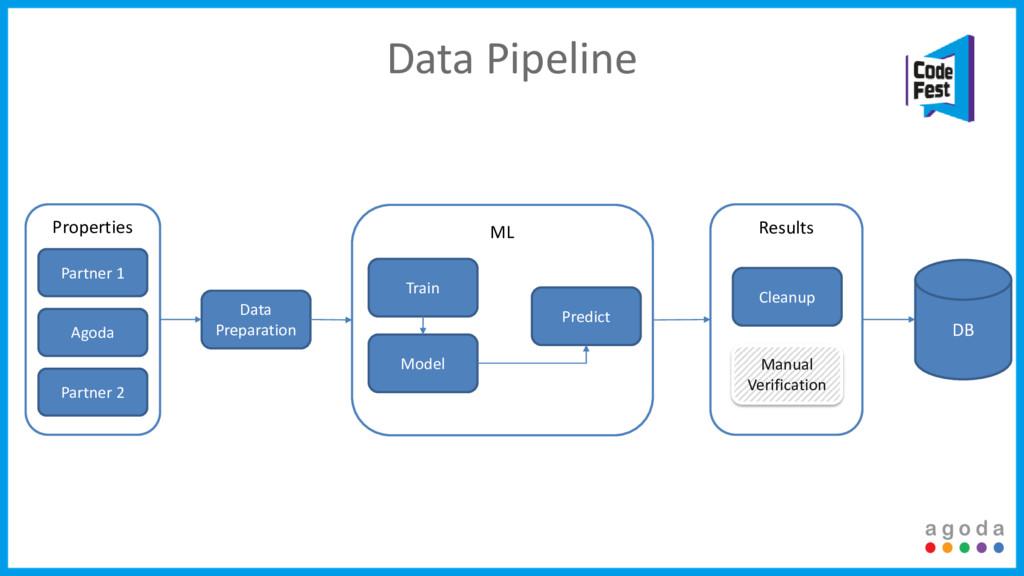 Results ML Properties Data Pipeline Partner 1 A...