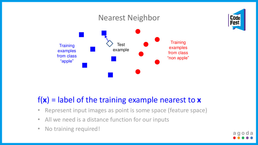 Nearest Neighbor Test example Training examples...