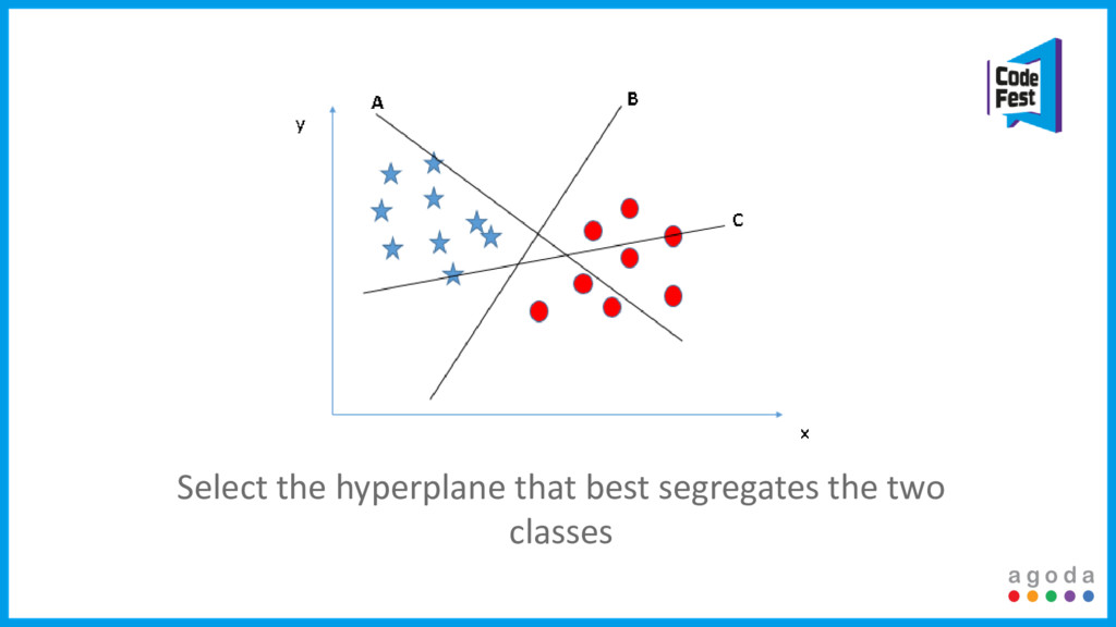 Select the hyperplane that best segregates the ...