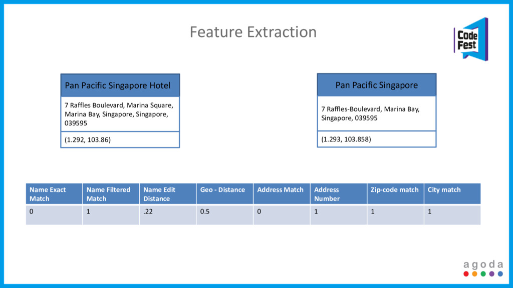 Feature Extraction Pan Pacific Singapore Hotel ...