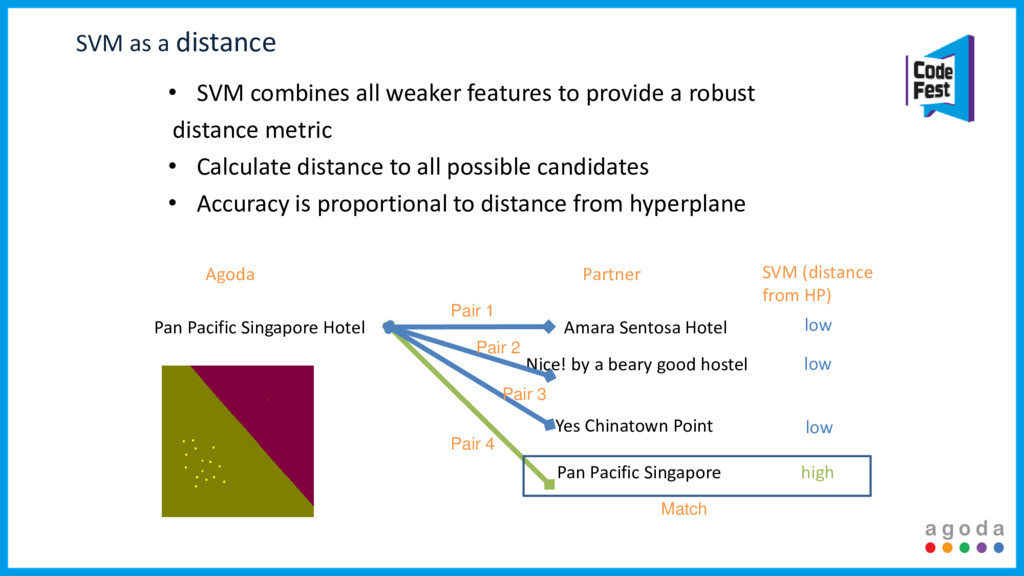 SVM as a distance • SVM combines all weaker fea...