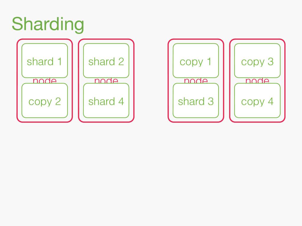 Sharding node node copy 1 copy 3 node node shar...