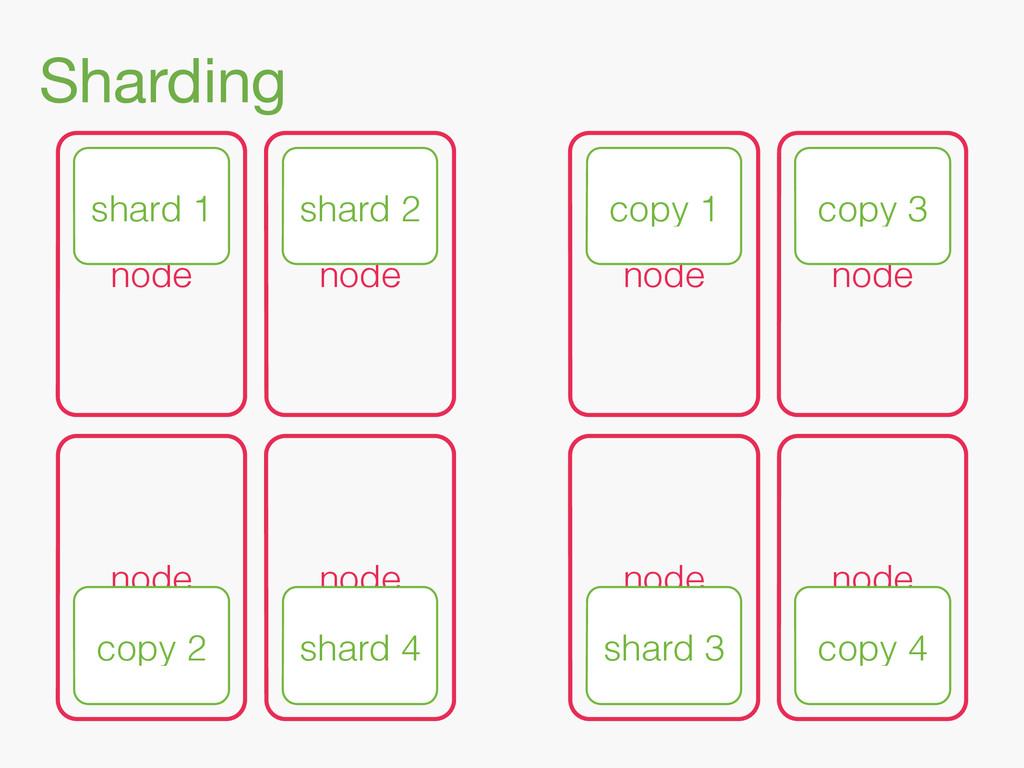 Sharding node node copy 1 copy 3 node node node...