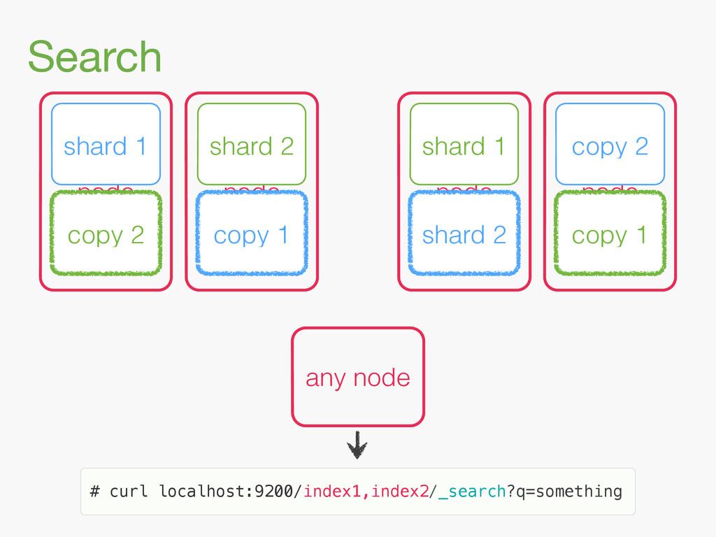 Search node node shard 1 copy 2 node node shard...