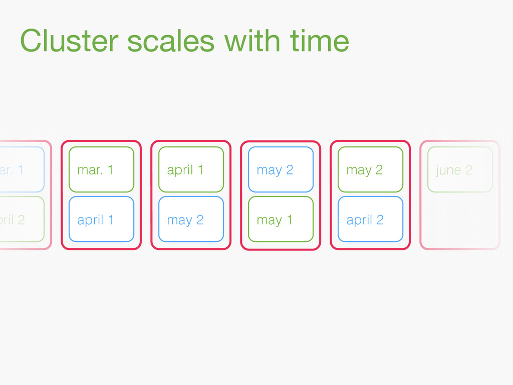 Cluster scales with time ar. 1 april 1 pril 2 m...