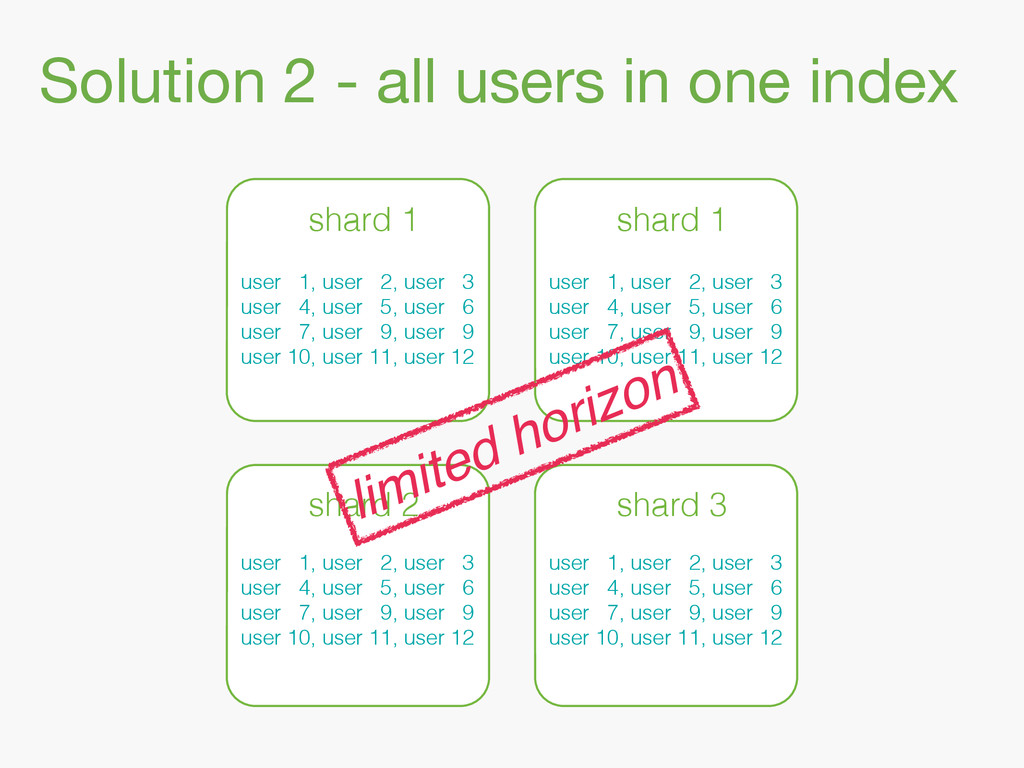 Solution 2 - all users in one index shard 1 sha...