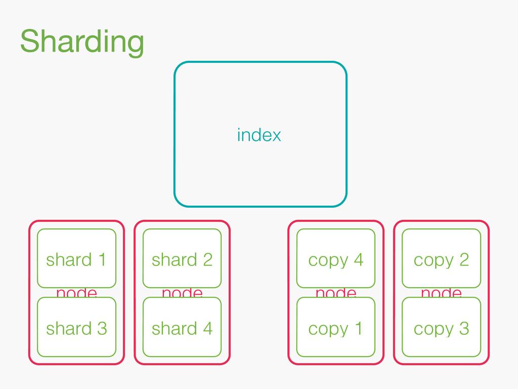 Sharding index node node shard 3 shard 1 shard ...