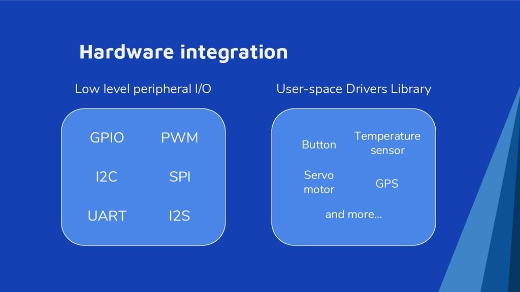 Hardware integration GPIO PWM I2C SPI UART I2S ...
